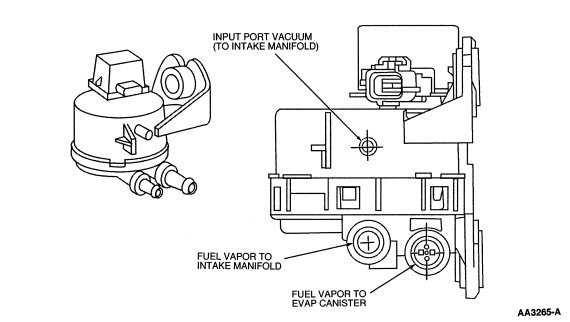 2001 Ford Expedition Fuse Panel Diagram Also Chevy Astro Van Fuse Box