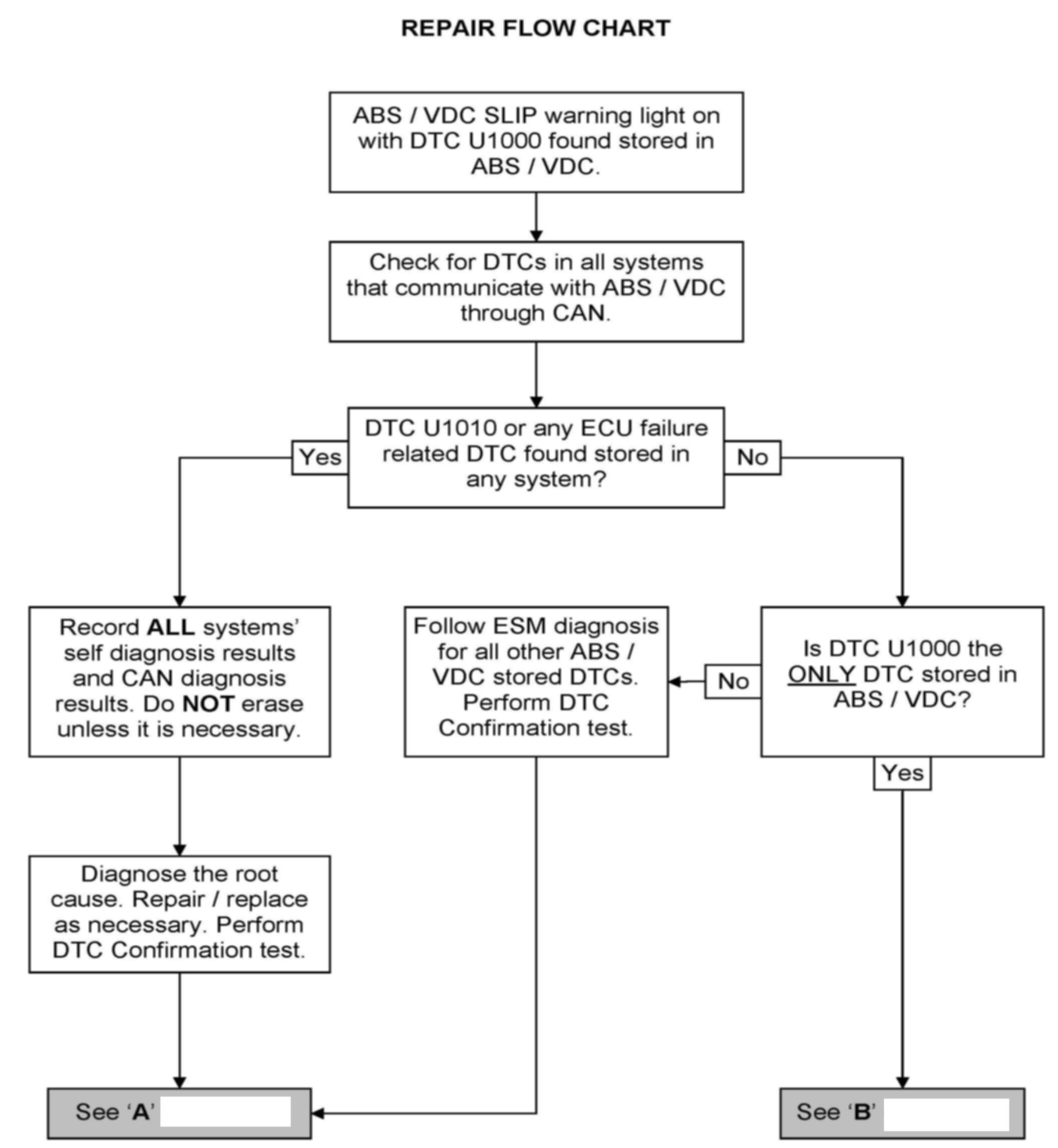 Refer to the current Nissan Warranty Flat Rate Manual and use the  appropriate claims coding for repairs performed. Repair Flow Chart